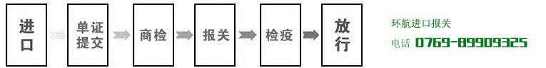 进口报关流程图